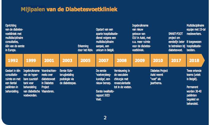 Vijfentwintigste verjaardag diabetesvoetkliniek het OLV ziekenhuis Aalst